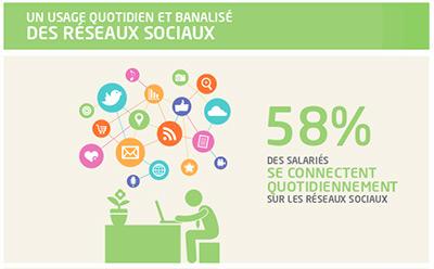 Usages des réseaux sociaux en entreprise