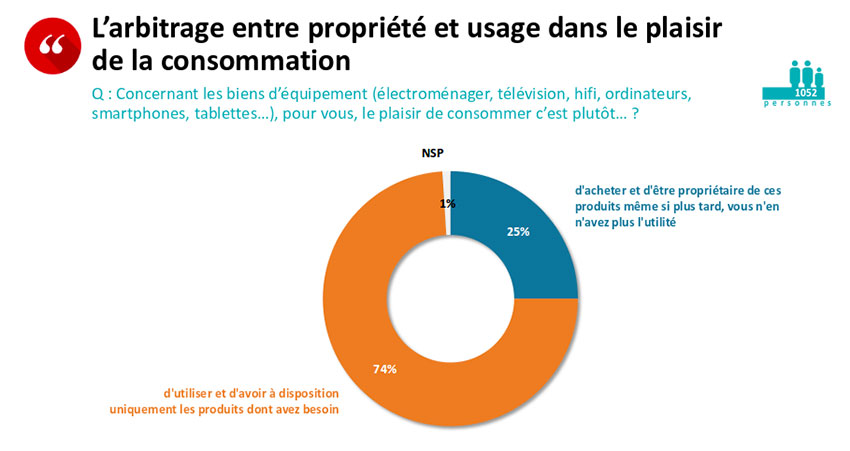 Sondage Opinion Way, Louer des articles multimédias