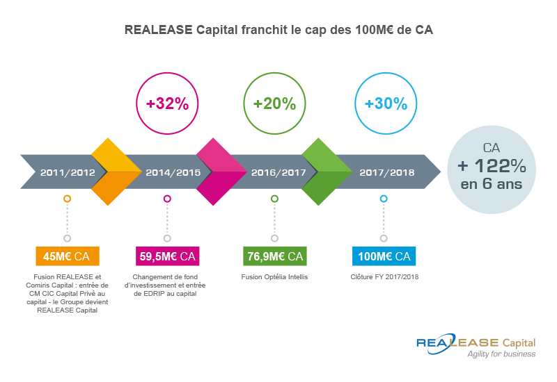 REALEASE Capital franchit le cap des 100M€ de CA